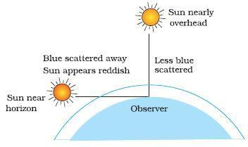 Why the sun appears red at sunrise and sunset