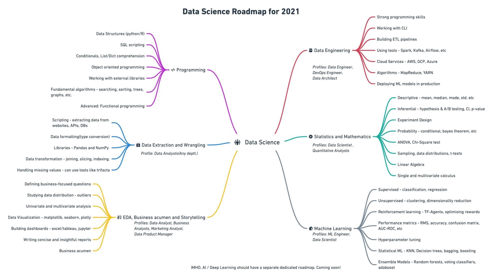 2021 Data Science Roadmap