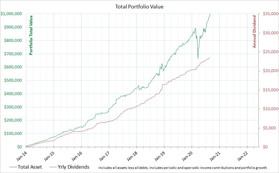 Assets top ,000,000 mark