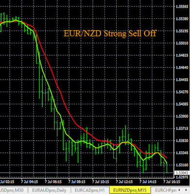 Live EUR/NZD Sell Signal