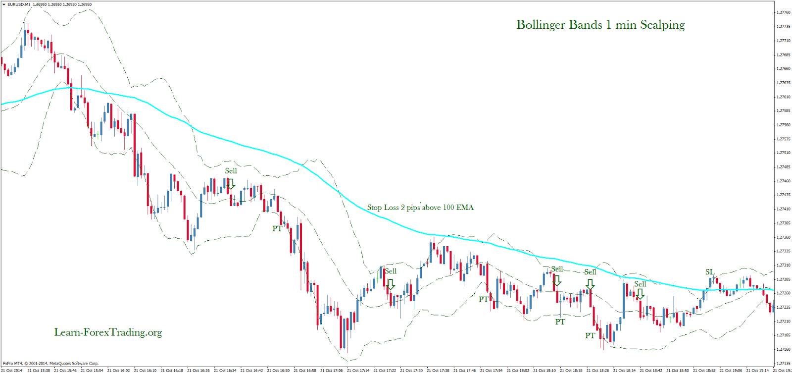 Day trade 1 minute bollinger bands