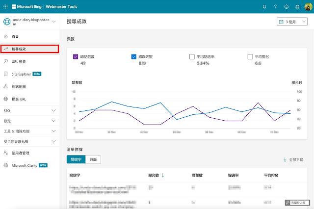 【網站 SEO】用 Webmasters Tools 提升 Yahoo、Bing 搜尋引擎中的網頁排名 (網站、部落格都適用) - 透過搜尋成效,我們可以瞭解網站在搜尋引擎上的表現