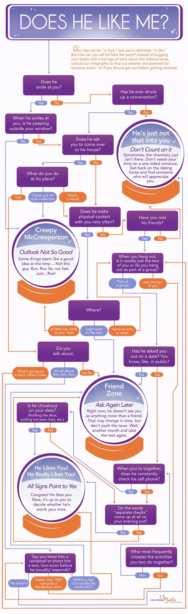 Does He Like You #infographic