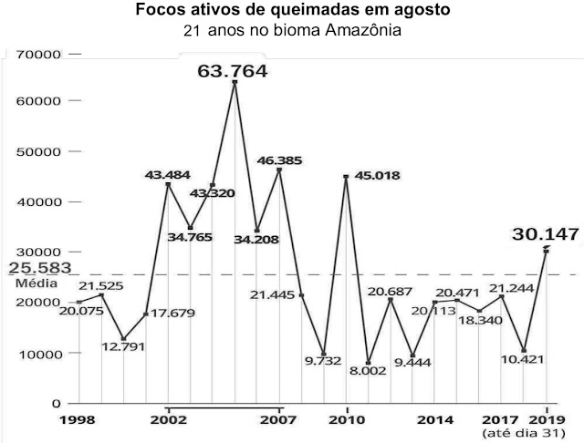 O gráfico se divide entre os valores que ficaram acima da média (de focos ativos) e os valores que ficaram abaixo desta média