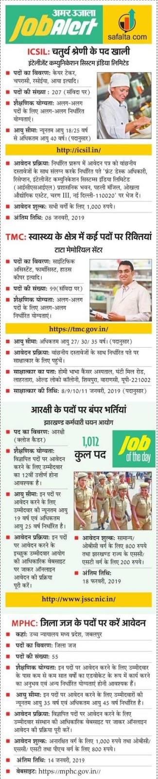 Today Job Alert: जानिए आज कहाँ और किन पदों पर निकलीं भर्तियाँ.