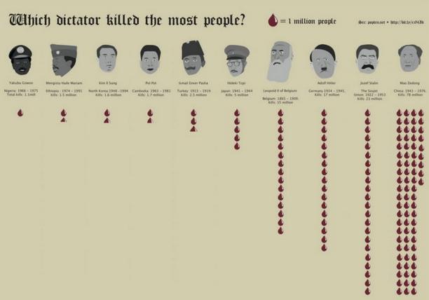 Έρευνα: Ποιος δικτάτορας δολοφόνησε τους περισσότερους ανθρώπους στην ιστορία; (εικόνα) 2017-02-16_195218