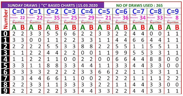 Kerala Lottery Winning Number Trending and Pending C based AB chart  on   15.03.2020
