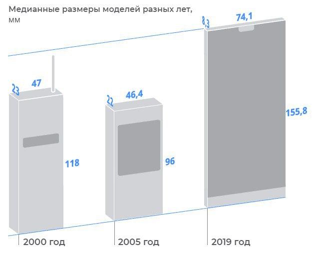 Как изменились мобильные телефоны за 20 лет