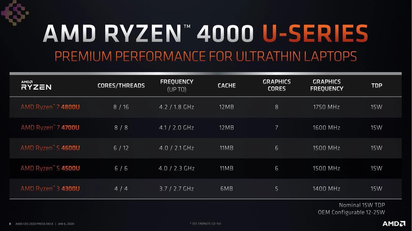 CPU | AMD | Ryzen |pc
