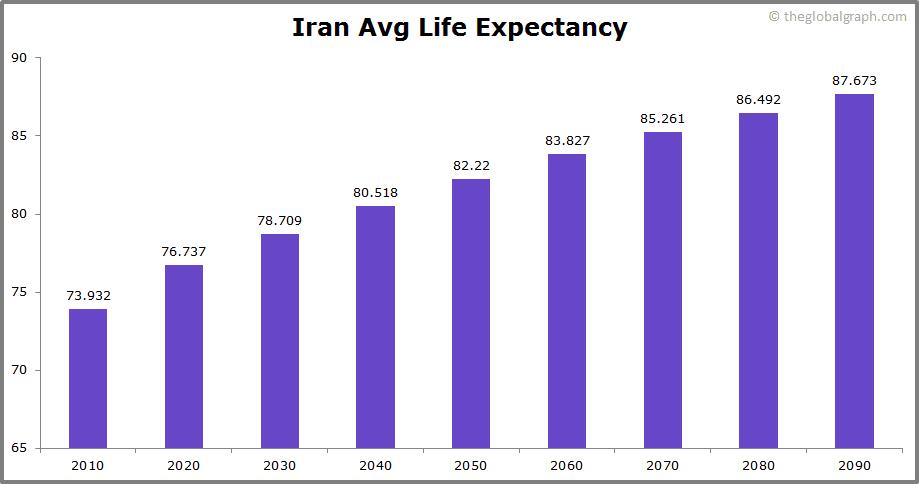 Iran  Avg Life Expectancy
