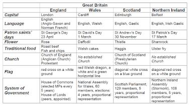 Η ζωή στο Ηνωμένο Βασίλειο – Το τεστ για την υπηκοότητα