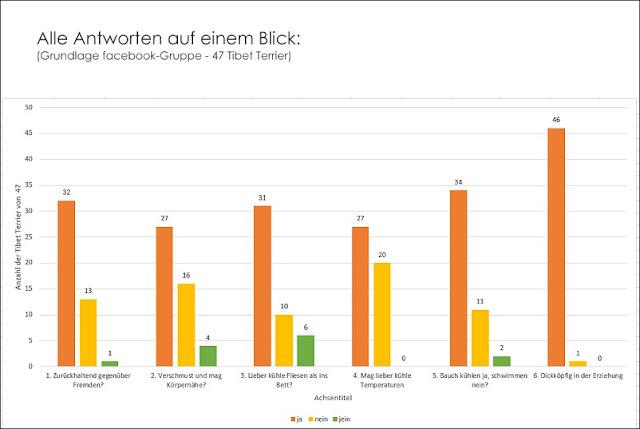 Statistik typische Eigenschaften beim Tibet Terrier - Grundlage Facebookumfrage