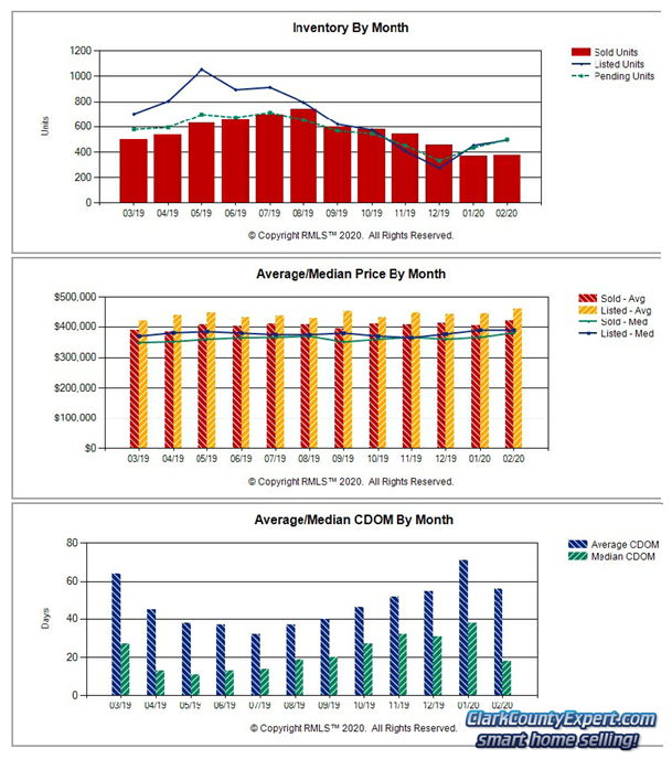 Charts of Vancouver WA Home Sales Trends in February 2019