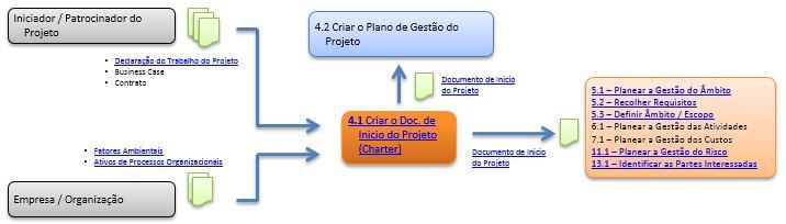 DFD - Criar o Doc de Inicio do Projeto