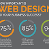 Why a website is important for business