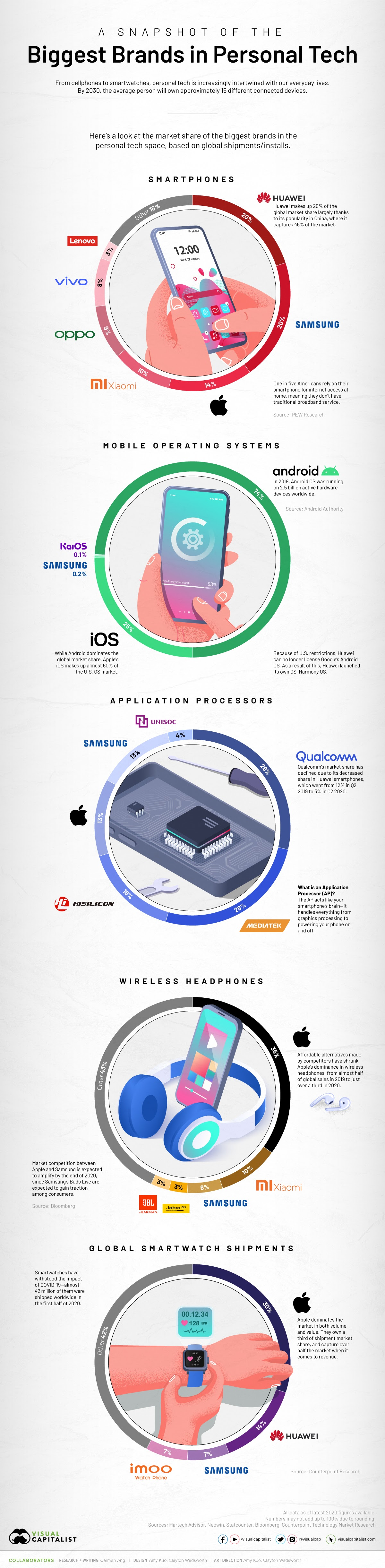 A Snapshot of the Global Personal Tech Market #infographic