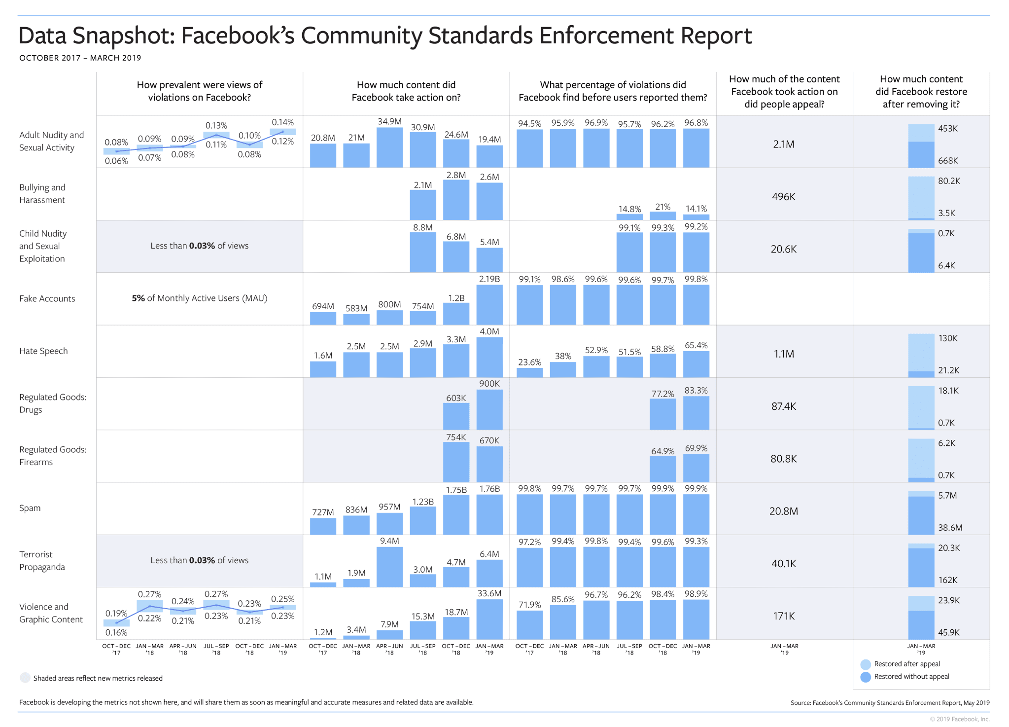 How Facebook Is Doing At Enforcing Its Community Standards - infographic