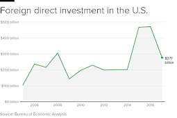 Foreign investment in U.S. dropping dramatically under Trump