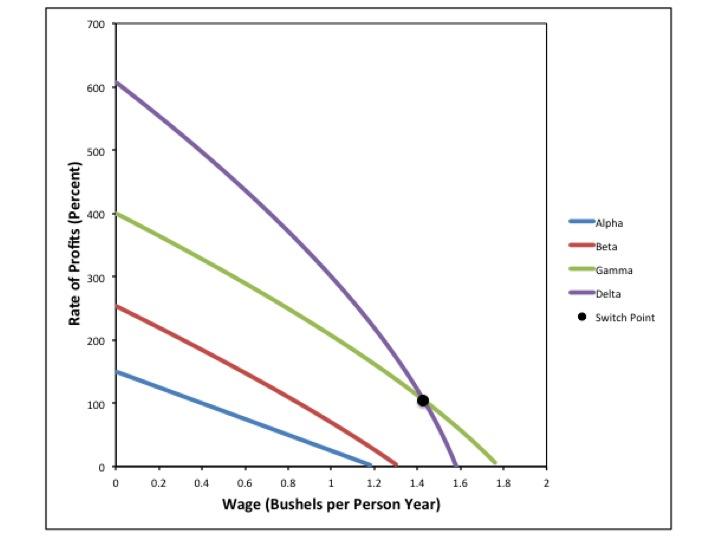 value distribution and capital mongiovi gary petri fabio