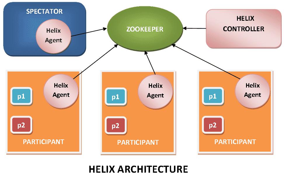 Apache Helix Architecture