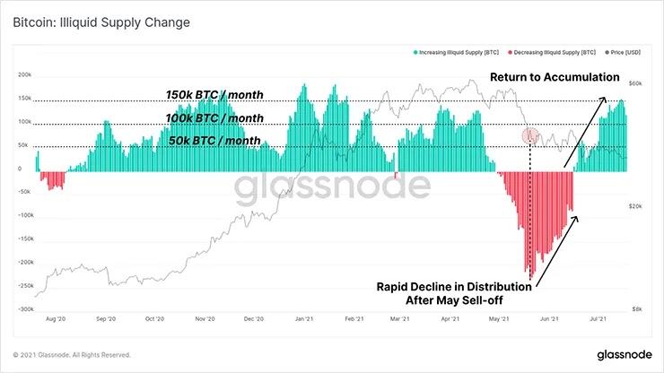 Изменение предложения ликвидности