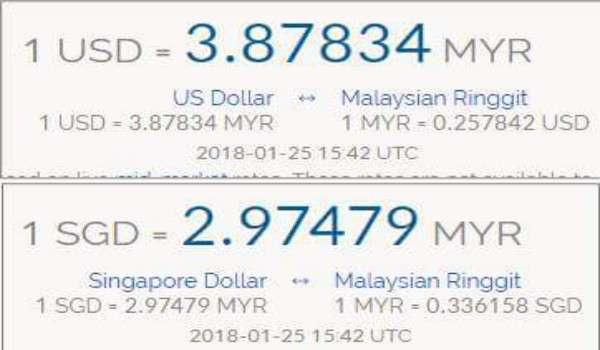 Ringgit terus mengukuh, Rizab Antarabangsa meningkatkan RM32 Billion dalam masa setahun