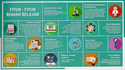 Fitur-fitur Rumah Belajar yang dibuat oleh Pustekkom Kemendikbud
