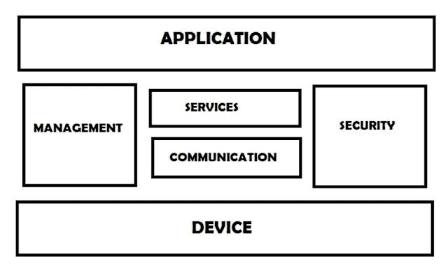 logical design of iot functional blocks