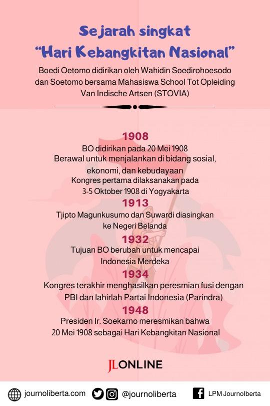 Sejarah Kebangkitan Nasional dan Peran Pemuda Kini