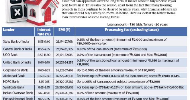 hdfc bank home loan processing fee
