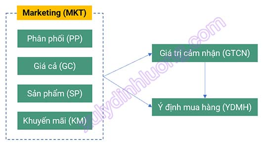 biến bậc hai trên CFA AMOS
