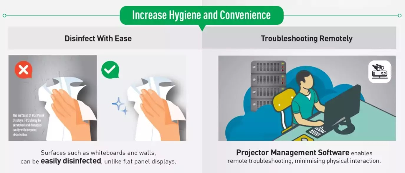 Increase Hygiene Safety and Convenience
