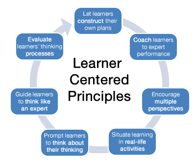 Addressing the Challenges of Implementing Learner Centered Pedagogy: A Focus on Learner Centered Assessment