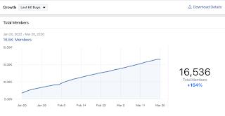 النمو المتضاعف لجروب على الفيسبوك - أهمية الدالة الأسية في التسويق