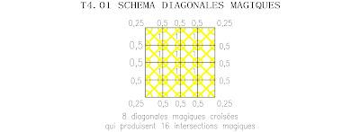 ordre 4 tore panmagique diagonales magiques