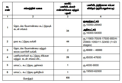 Trichy Cooperative Bank Recruitment 2020 - Apply Online 183 Assistant Posts