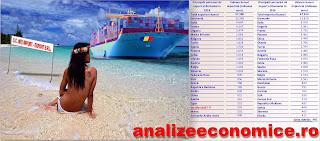 Exporturile României în paradisurile fiscale