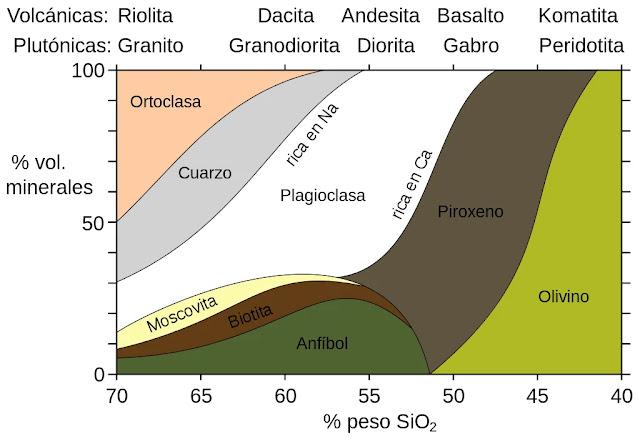 Mineralogía de las Rocas Ígneas según el contenido de Sílice