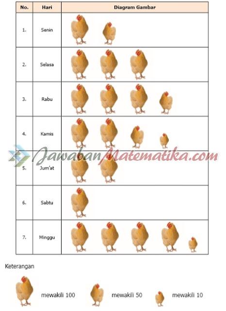 Kunci Jawaban Senang Belajar Matematika Kelas 5 Halaman 227