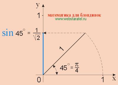 Синус 45. Синус 45 градусов равен единице, деленной на корень из двух. sin 45. Математика для блондинок.