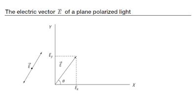 Representation of polarization of light