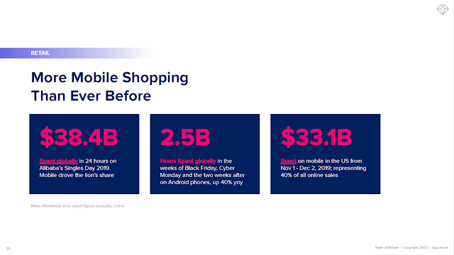 More Mobile Shopping Than Ever Before