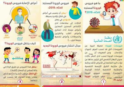 مطوية للتلاميذ حول مرض كورونا المستجد الأعراض و العلاج و الوقاية