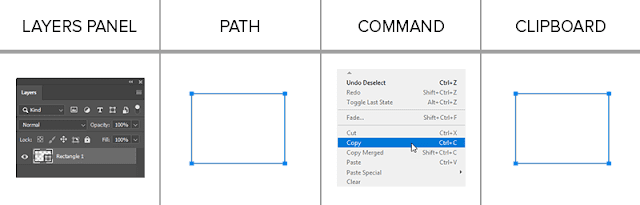 Copy Shape layer in Photoshop with path selected