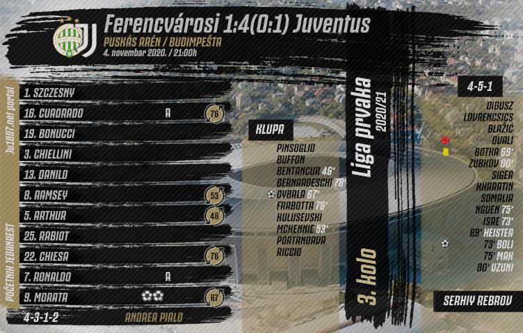 Liga prvaka 2020/21 / 3. kolo / Ferencvárosi - Juventus 1:4 (0:1)