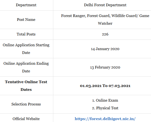 Delhi forest Gaurd syllabus In Hindi 2021