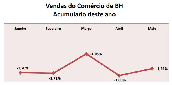 Apesar de registrar queda das vendas no acumulado do ano, comércio de BH começa a reagir