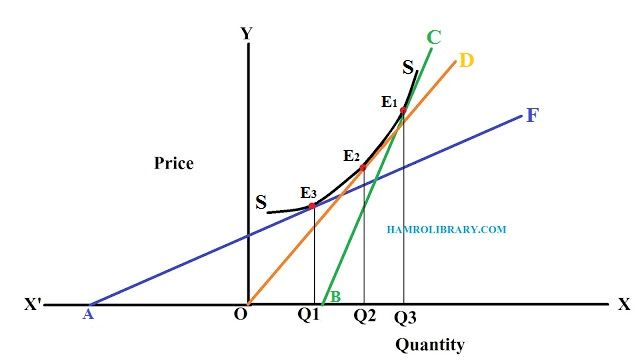 Point-method-of-measuring-price-elasticity-of-non-linear-supply-curve