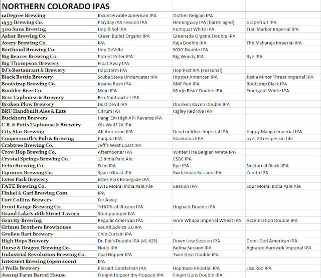 Northern Colorado IPAs List - Part 1