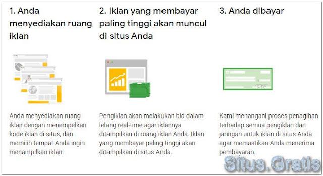 AdSense dalam tiga langkah